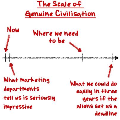 The Scale of Genuine Civilisation