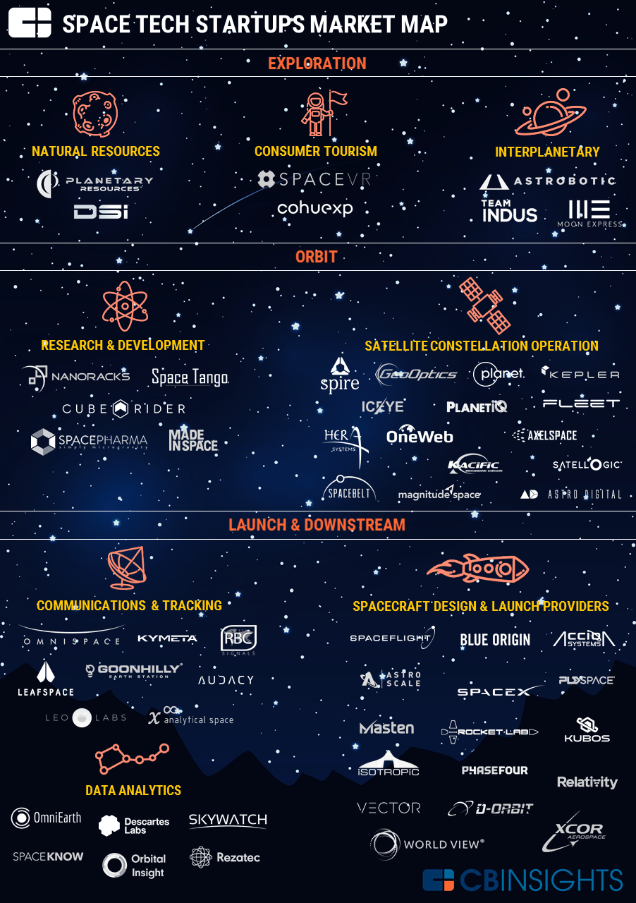 2017.04.04-Space-Tech-Market-Map-v5